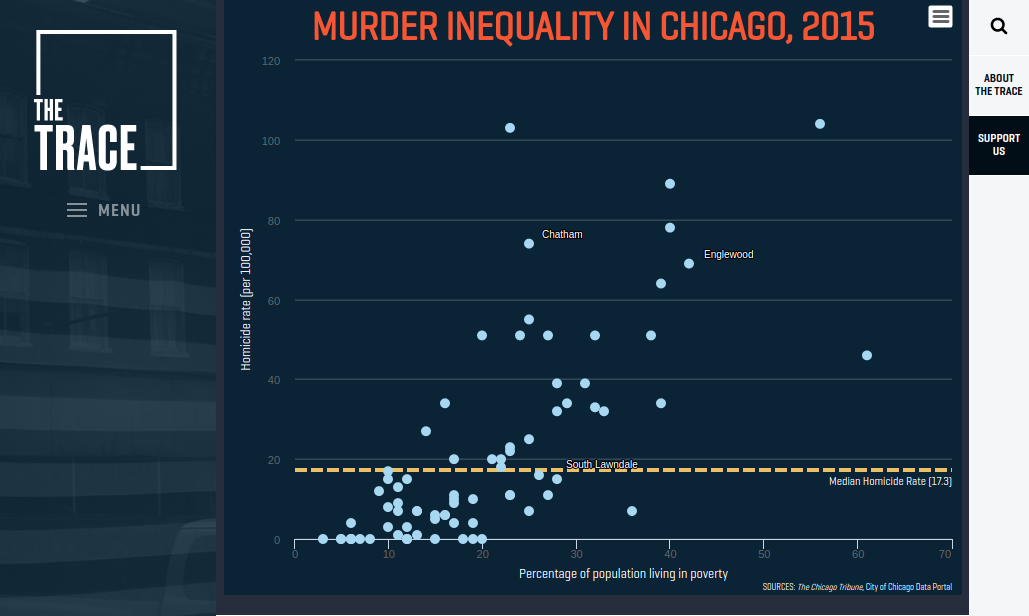 The Trace graphic on murder inequality