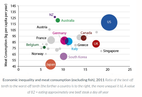 """Meat consumption"" chart from Dorling's article"