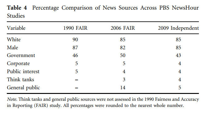 Findings of multiple NewsHour studies